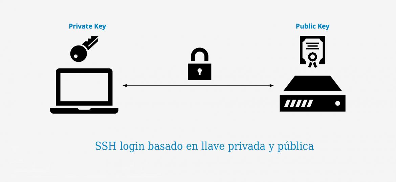 ssh key